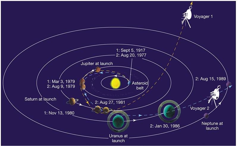 Voyager1Distance.jpg