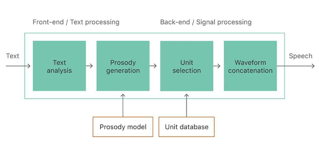 process-model-database.png