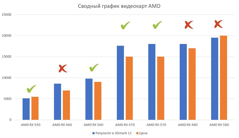 Выбор видеокарты от AMD — май 2017
