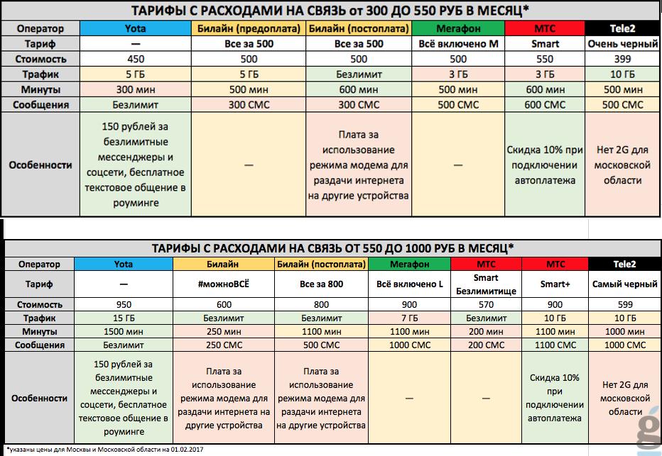 Сравнение мобильный интернет от разных операторов