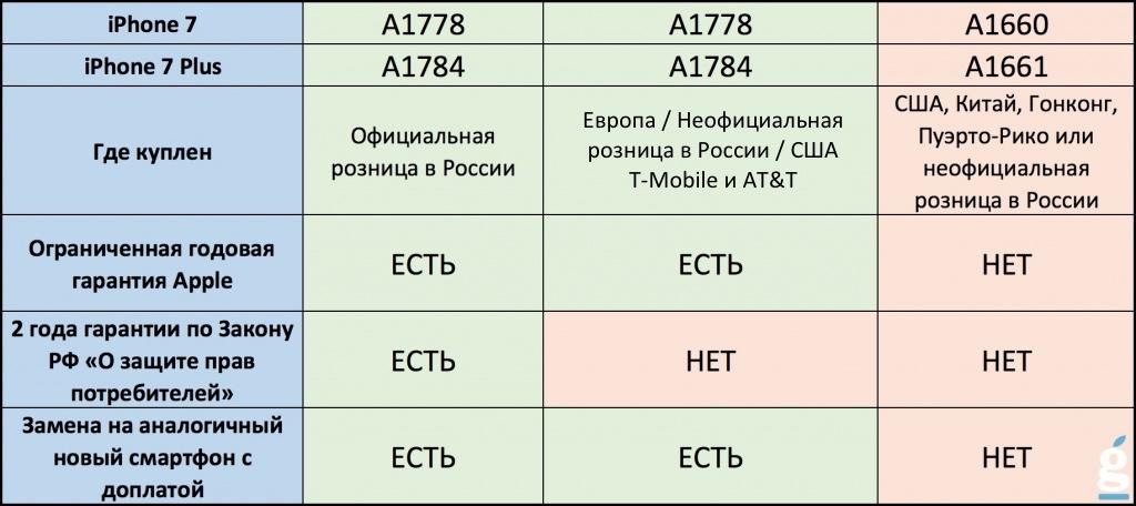 Сколько гарантия на айфон 6 в россии