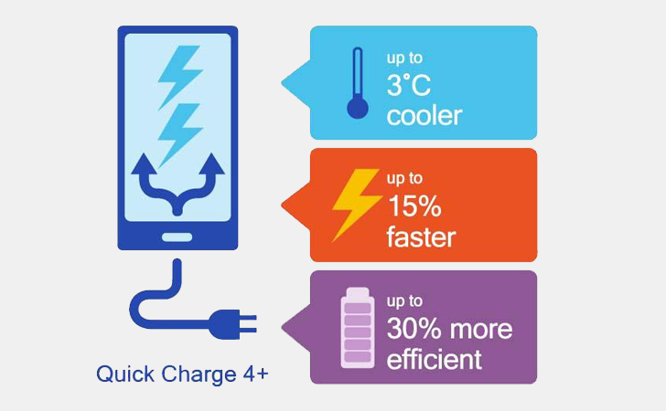 Быстрая зарядка Qualcomm Quick Charge 4.0+ стала на30% действеннее