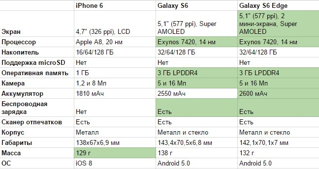 iPhone 6, Galaxy S6 и Galaxy S6 Edge