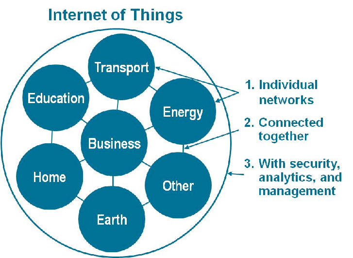 Dave_Evans_Internet_of_Things_02.png