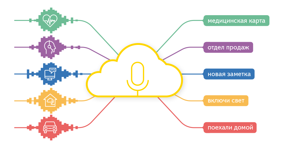 SpeechKit Cloud