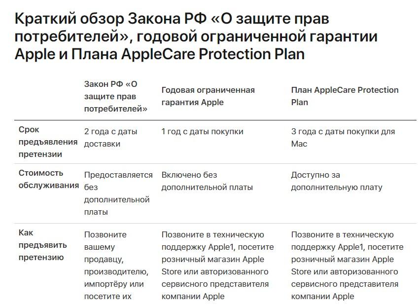 ремонт по гарантии apple