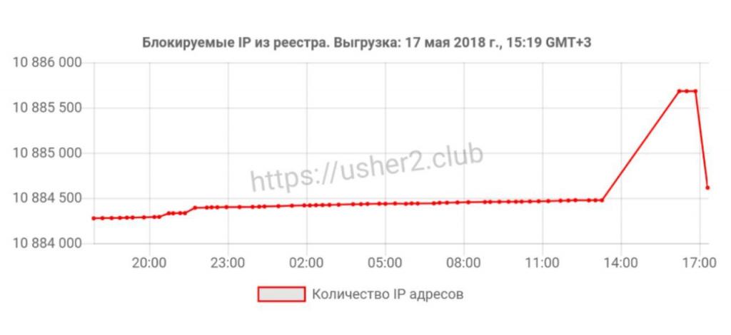 Выгрузка IP-адресов