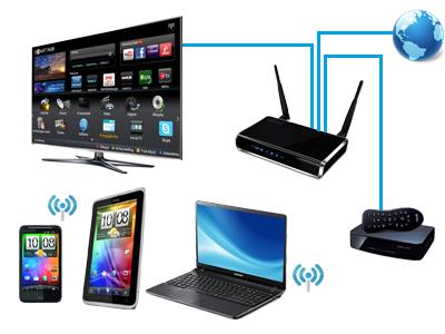 Схема использования Wi-Fi