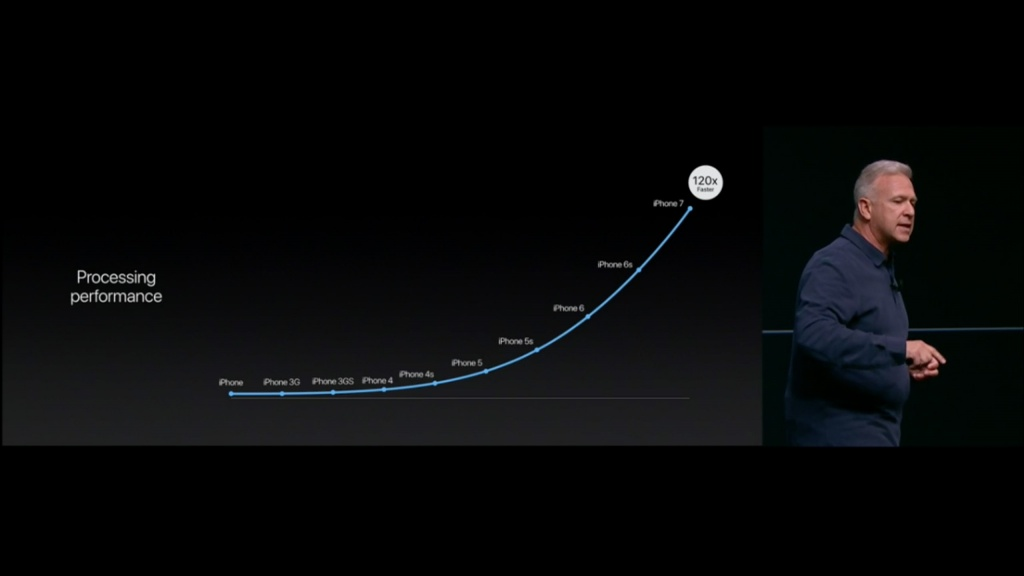 Apple-Event-iPhone-7-and-7-plus-iphone-performance-history.jpg