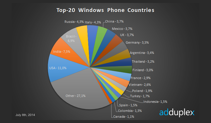 Windows Phone в разных странах