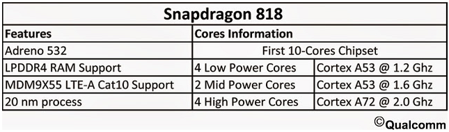 Qualcomm Snapdragon 818