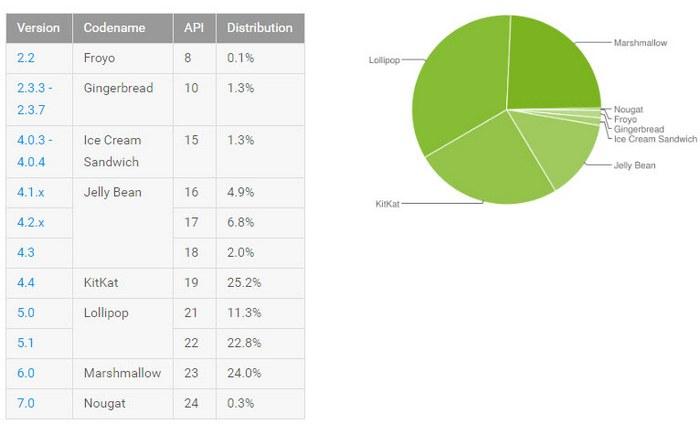 Доля Android 7.0 Nougat пока непревышает 0,3%