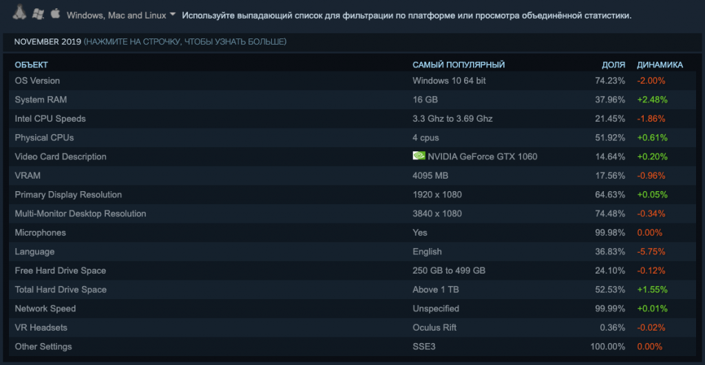 Результаты опроса Steam