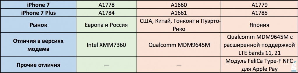 iphone 7 модели для россии