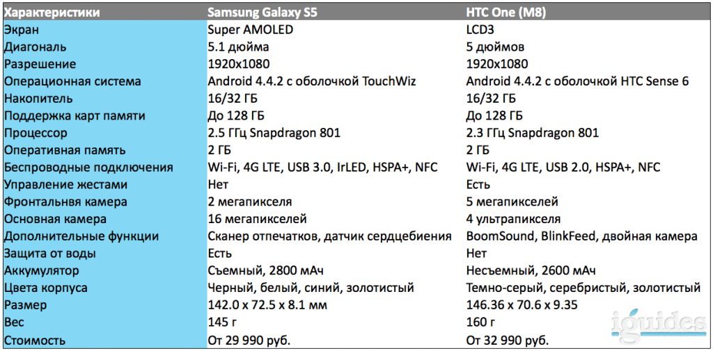 Galaxy S5 vs. One (M8)