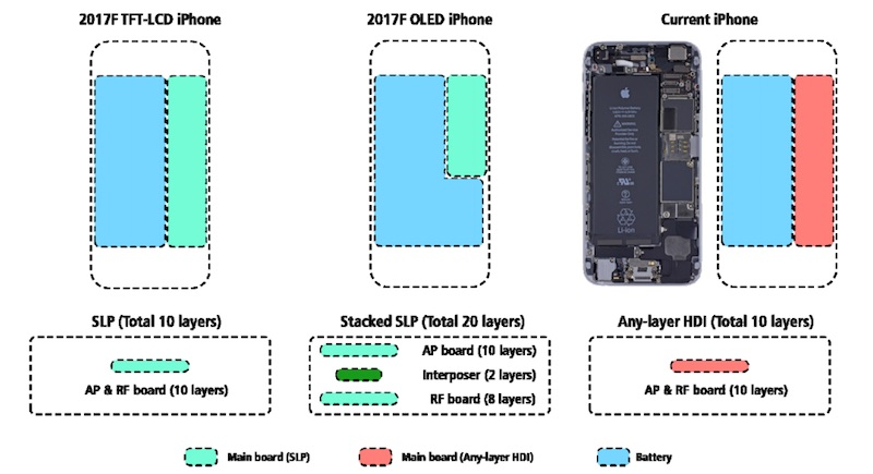 kgi-iphone-stacked-logic-board.jpg