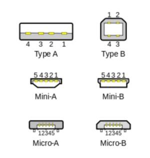 Виды разъемов USB