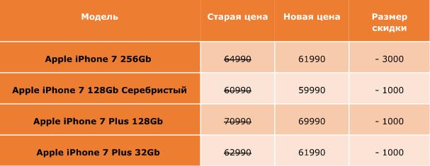 «Билайн» снизил цены на iPhone 7 и iPhone 7 Plus