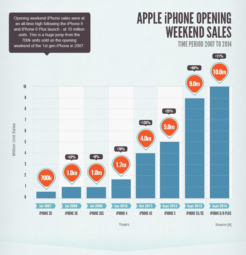 Apple revenue infographic