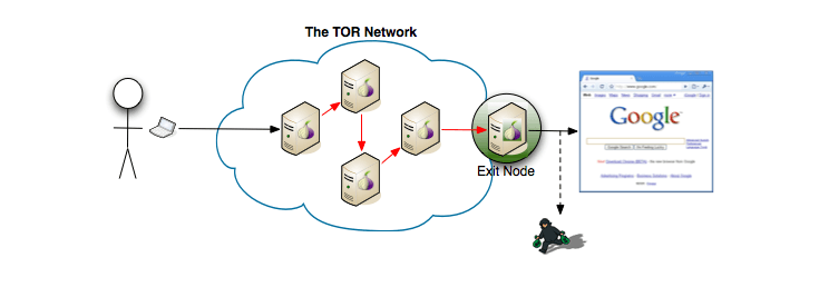 Tor-exit-node-attack1.png