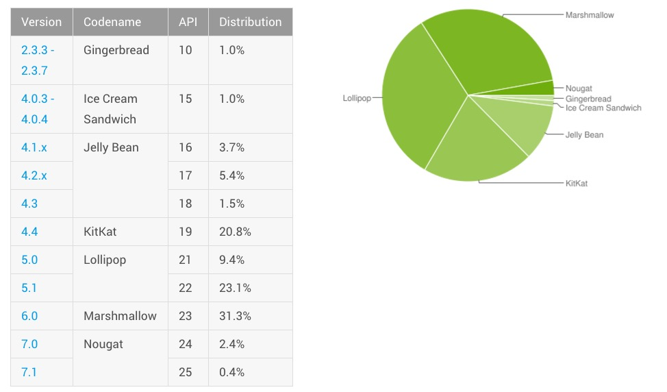 android-distribution-march-2017.jpg