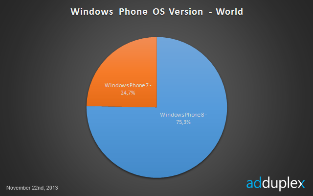 Версии Windows Phone