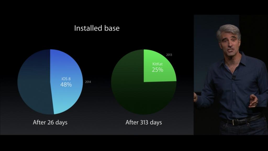 Новинки Apple: Pay, Watch, iOS 8.1, OS X Yosemite, iWork