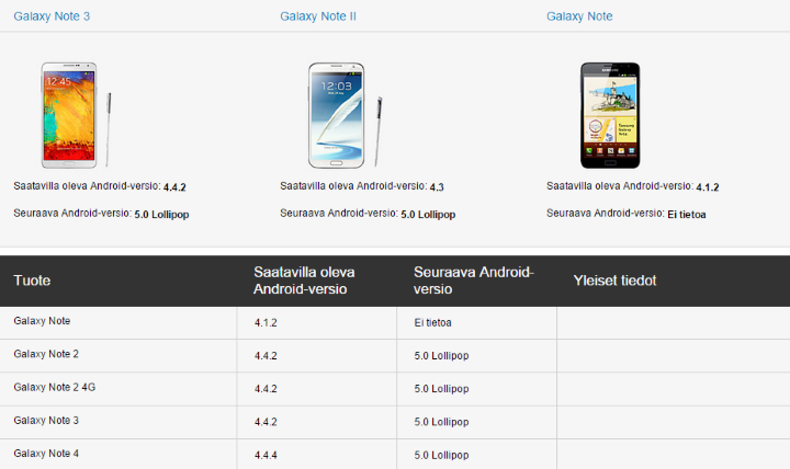 Android Lollipop для Samsung
