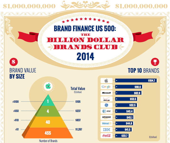 Top Billion Brands 14