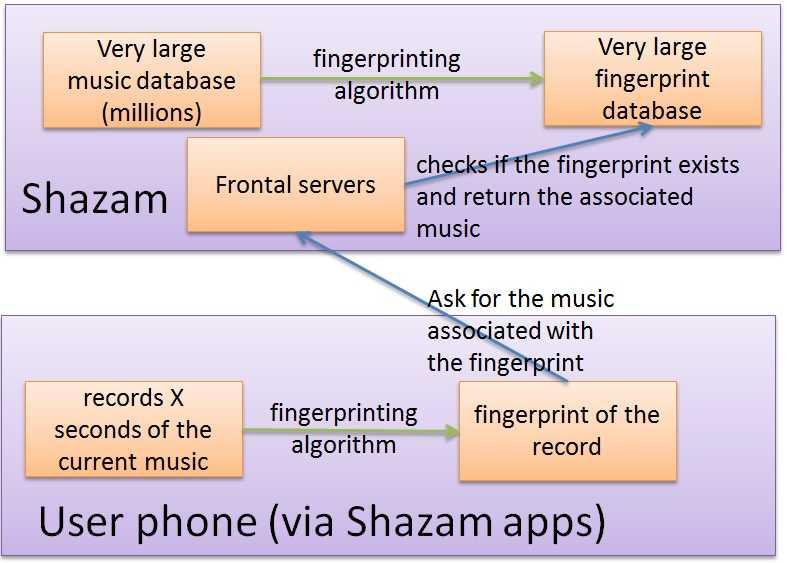 Как работает Shazam: принцип работы алгоритма по идентификации песен
