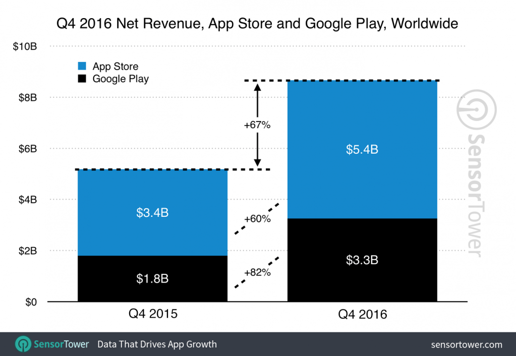 q4-2016-app-revenue-growth.png